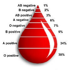 blood type O