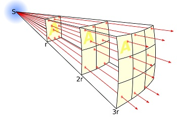 The First Square Law