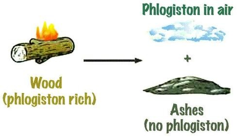 Phlogiston