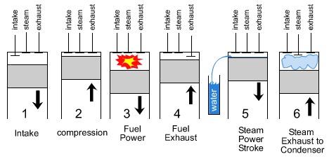 17 different car engine types explained rankred 3 Stroke Engine 6 stroke engine diagram