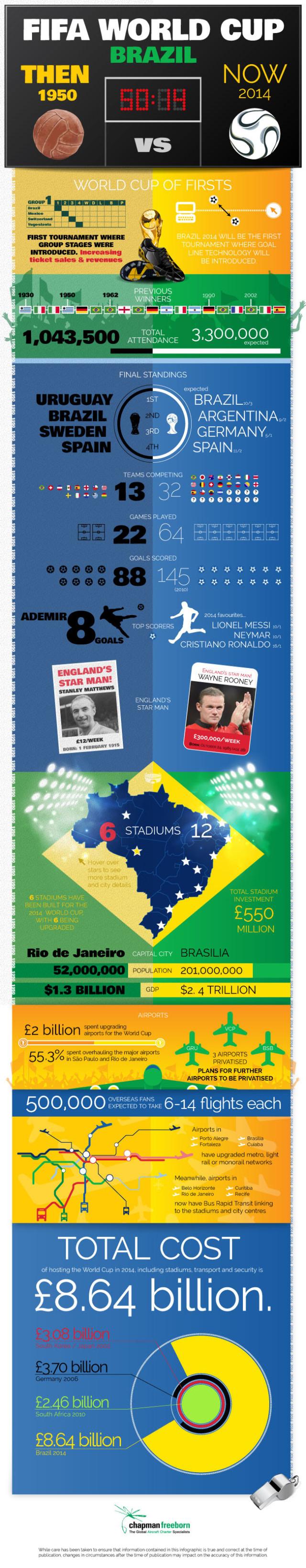 Brazil-World-Cup-