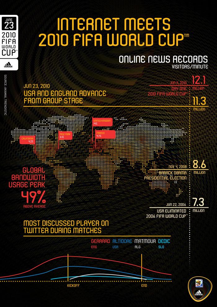 Internet meets 2010 Fifa world cup