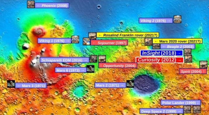 Missions on Mars
