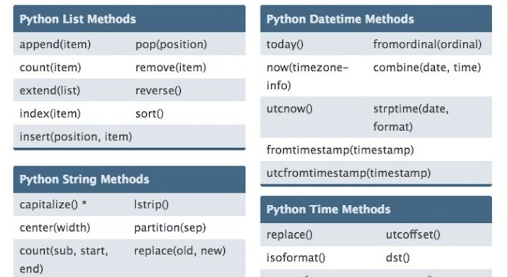 20+ Helpful Python Cheat Sheet of 2019 - RankRed
