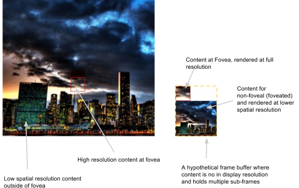 Improve Visual Experience in VR - Foveated Transmission