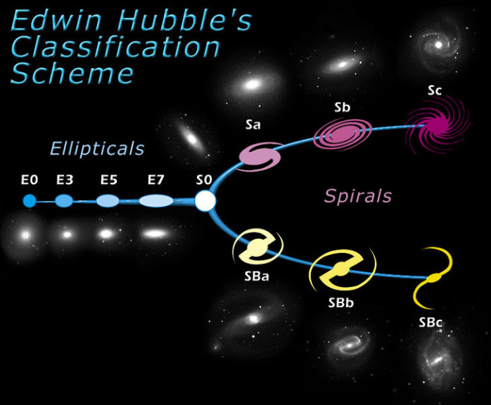 Hubble Tuning Fork