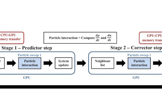 DualSPHysics Predictor–Corrector timestep - Research Performed On GPU