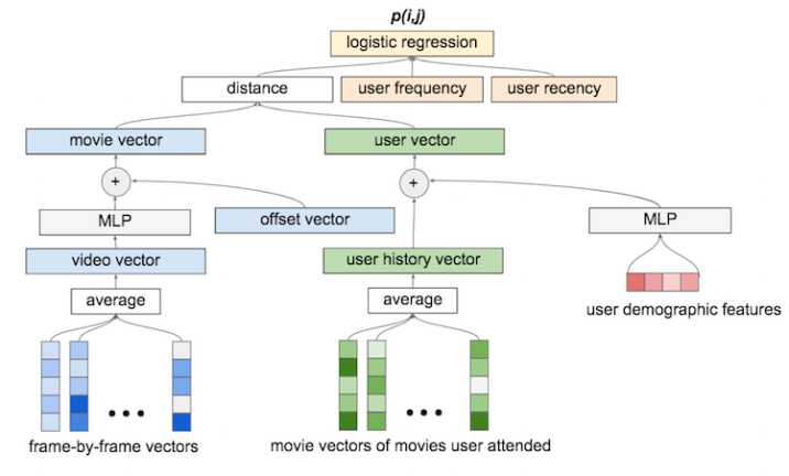 AI Can Predict Audience Attendance from movie trailer