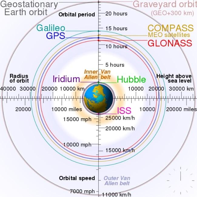 COMPASS orbit