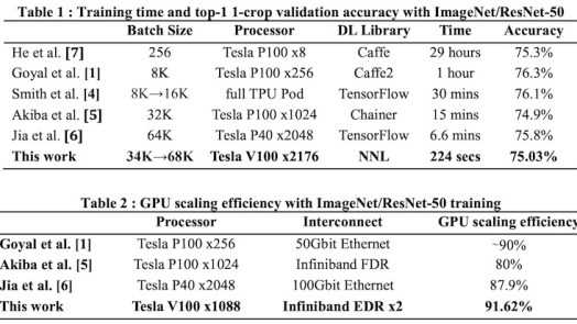 Fastest Deep Learning Framework