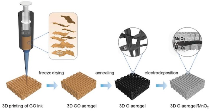 3D Printed Supercapacitors