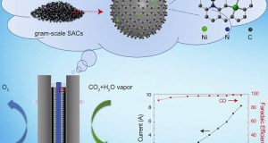 catalysts Reactors Convert Greenhouse Gases