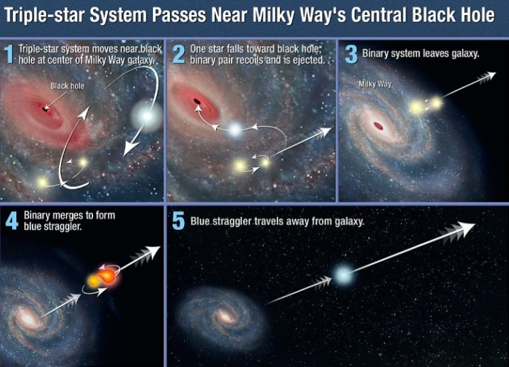Intergalactic star