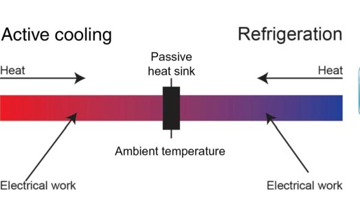 Advanced Cooling System for processors