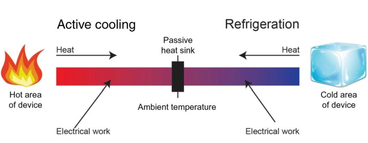 Advanced Cooling System