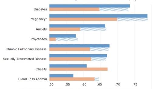 Facebook posts predict diseases