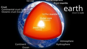 Internal structure - different layers of the Earth