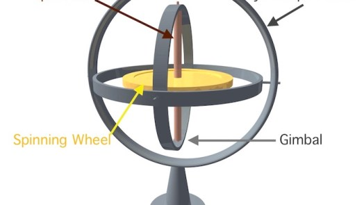 What is gyroscope