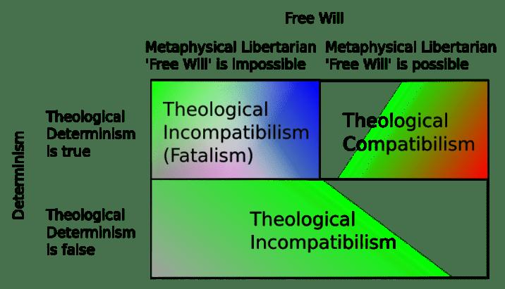 Fatalism vs free will