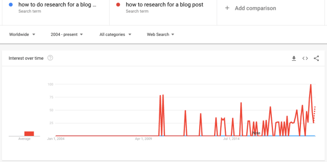 How to research the title for a blog post