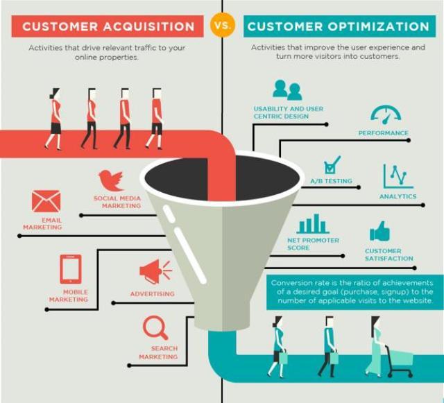 customeracquisition and customer optimization