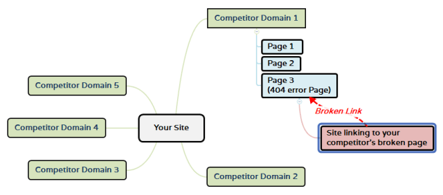 Replicate Competitor's Backlink strategy