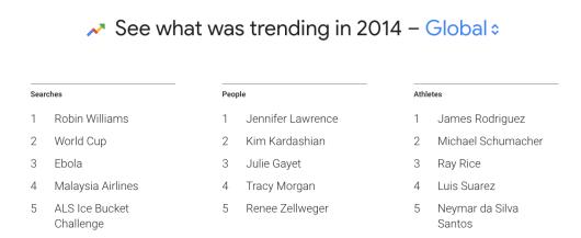 trending in 2014