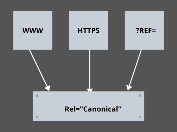 Mastering the Canonical Links