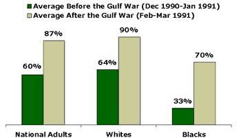 Per Gallup