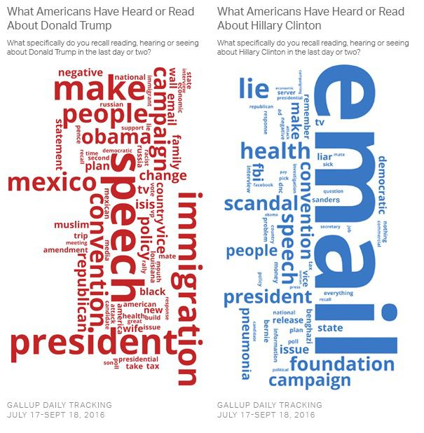 """Email Dominates What Americans Have Heard About Clinton,"" <a href="
