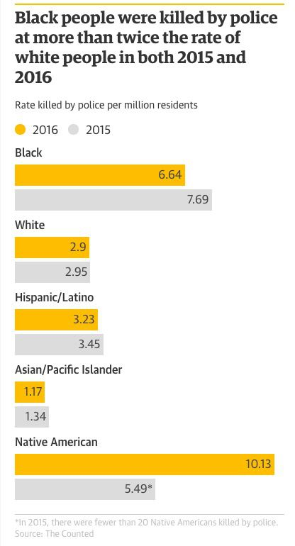 """<a href=""""https://www.theguardian.com/us-news/2017/jan/08/the-counted-police-killings-2016-young-black-men"""">The Guardian</a>"""