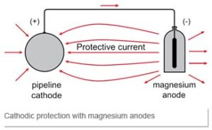 CATHODIC CORROSION PROTECTION  RAP Systems