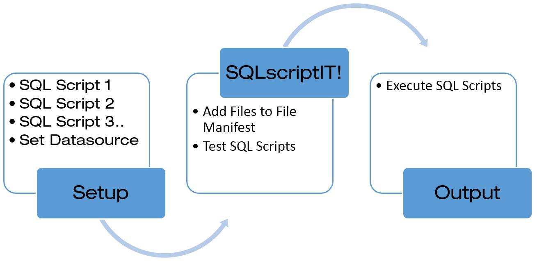 SQLscriptIT Process