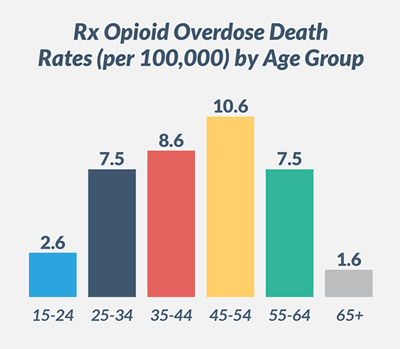 Deaths from Prescription Opioid Overdose