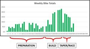 Achieving Goals Bike Tracking