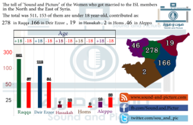 Statistics shows numbers of women who married from ISIS foreign fighters