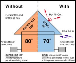 Benefits of Proper Roof Ventilation • Rare Manufacturing
