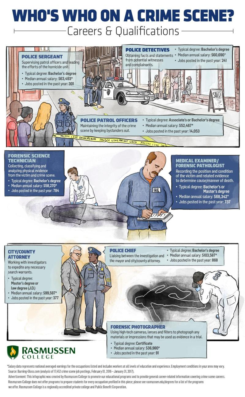 Who's who on a crime scene infographic. You need to know which forensics experts are present at the beginning.