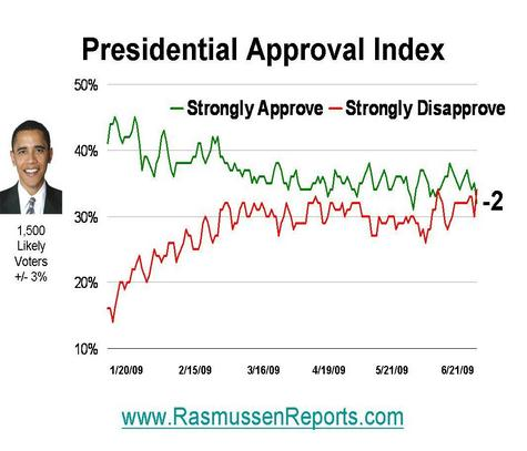 https://i2.wp.com/www.rasmussenreports.com/var/plain/storage/images/media/images/obama_approval_index_20080621/227178-1-eng-US/obama_approval_index_20080621.jpg
