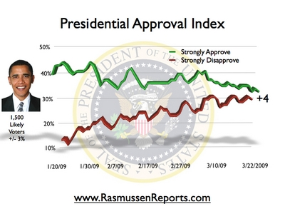 Obama Approval Index