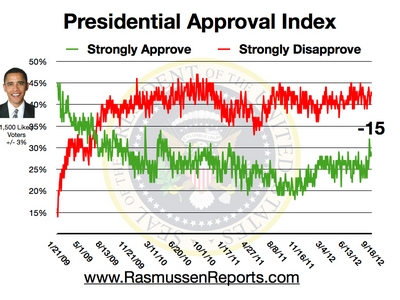 Obama Approval Index - September 18, 2012
