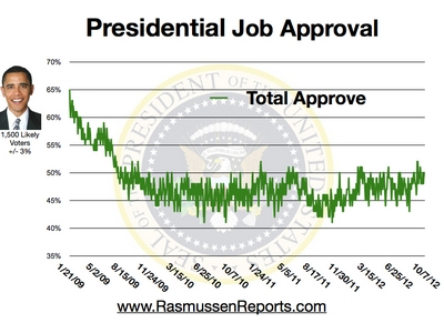 Obama Total Approval - October 7, 2012