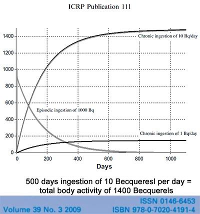 500 days ingestion of 10 Becquerels per day = total body activity of 1400 Becquerels