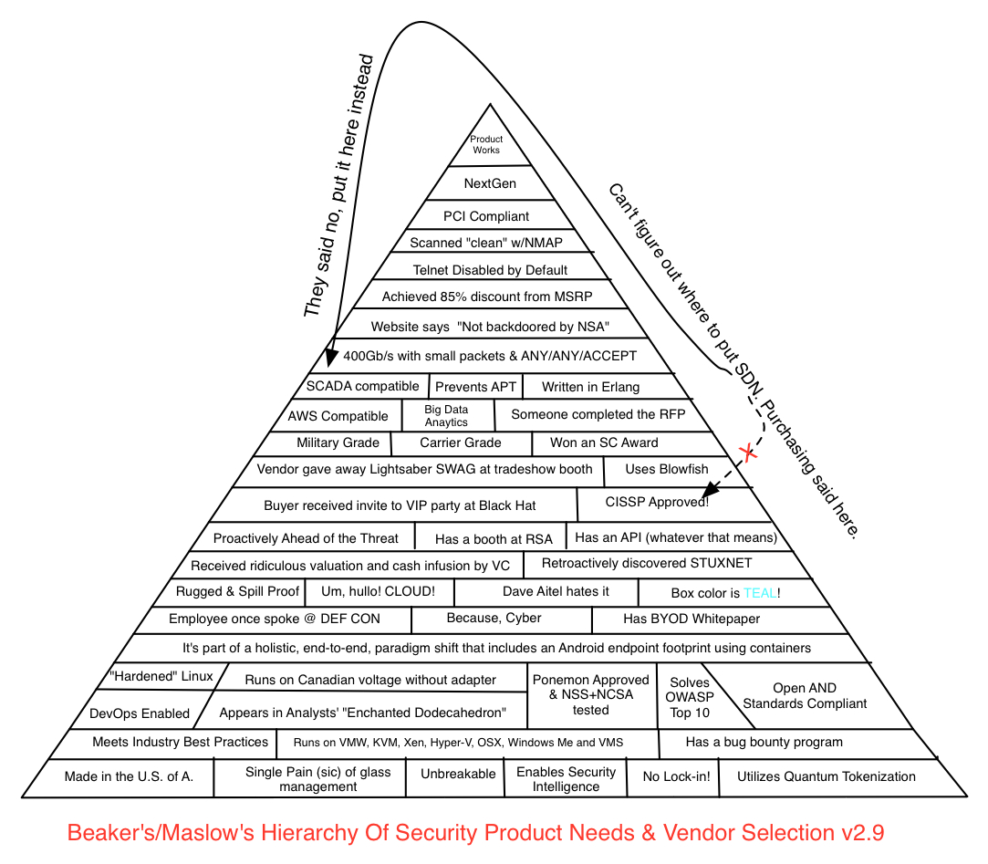 malcolm xs hierarchy of needs chart essay Free essays on malcolm x historical perceptions use our research documents to help you learn 176 - 200.