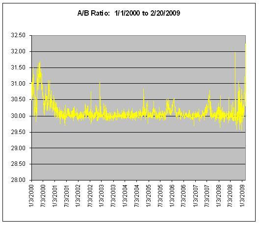 Berkshire A/B Spread - 2000 to 2009