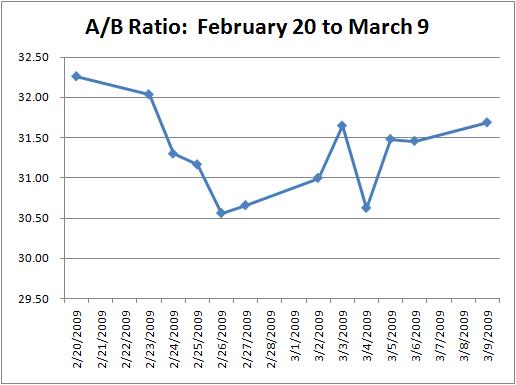 A/B Spread: Feb 20 to March 9, 2009