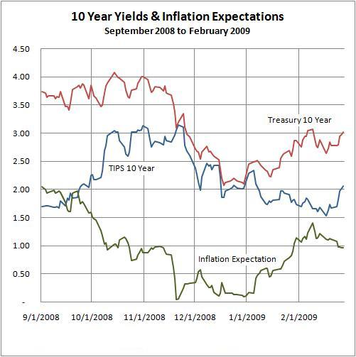 Inflation Expectations: September 2008 to February 2009