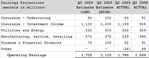 Berkshire Q3 2009 Operating Earnings Estimates