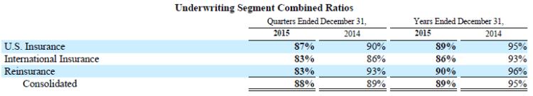 Markel 2015 Underwriting Results