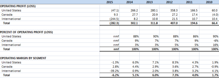 MRC Global Operating Results